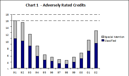 Chart 1 - Adversely Rated Credits